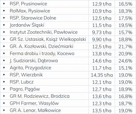 wyniki-plonowania-anovi-mapka_2018_tabelka