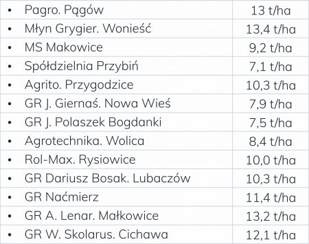 wyniki-plonowania-anovi-mapka_2019_tabelka